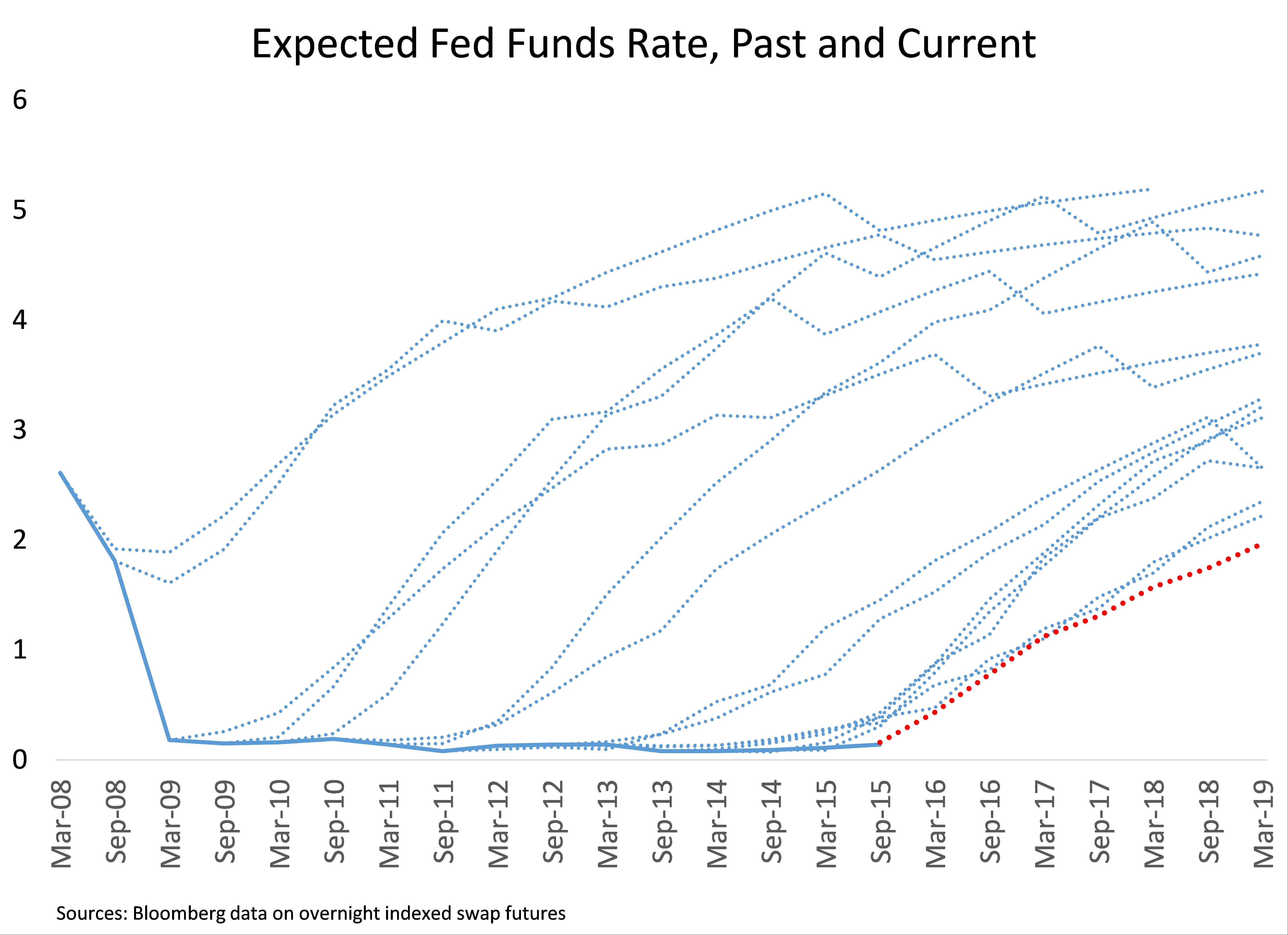 How will the Fed cutting the rate possibly head off a recession?