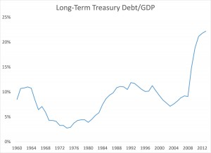 Long Term Treasury