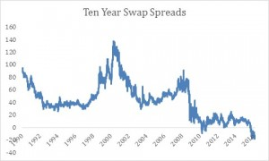 Ten Year Swaps