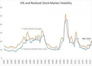 VIX and Realized Stock Mkt Volatility