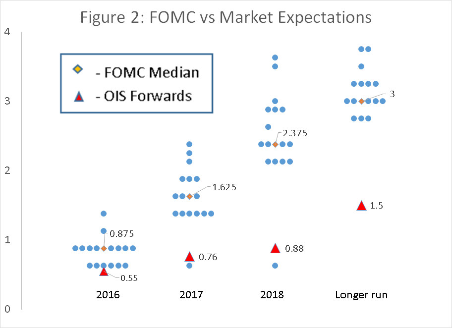 Fig 2 FOMC vs Mkt Expectations