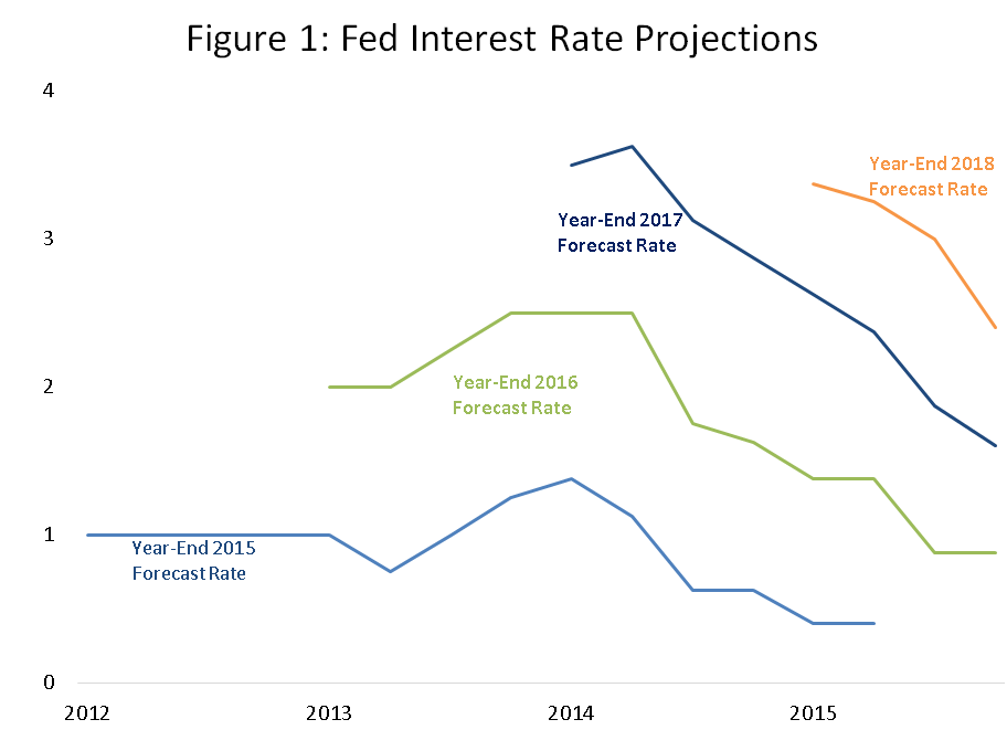 Figure 1 Fed Interest Rate Projections