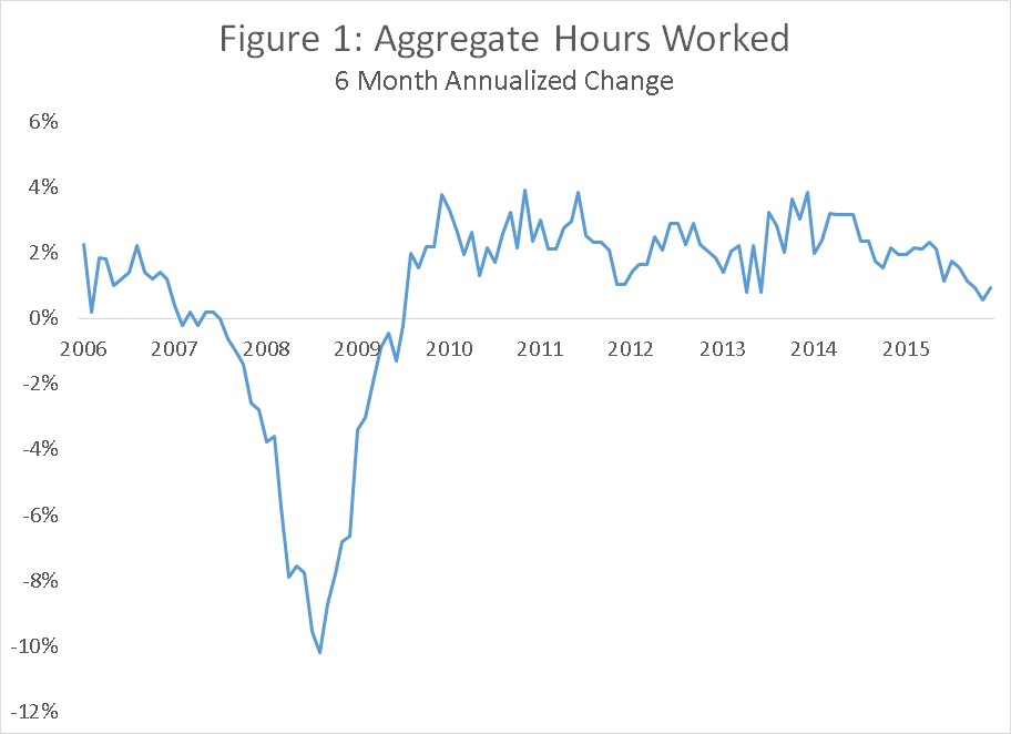 Figure 1 Aggregate Hours Worked 090616