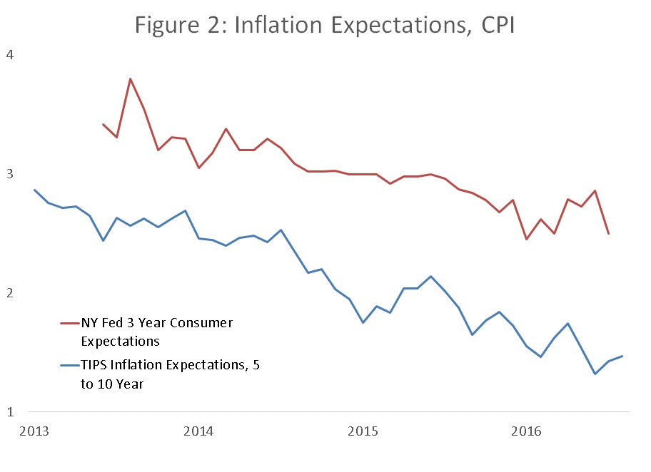 Figure 2 Inflation Expectation CPI