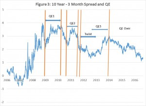 Figure 3 10 Year 3 Month Spread and QE